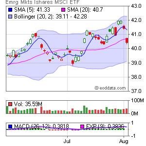iShares MSCI Emerging Markets Index AMEX:EEM Market Timing