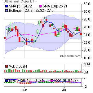 ProShares UltraShort QQQ AMEX:QID Market Timing