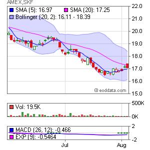 ProShares UltraShort Financials AMEX:SKF Market Timing