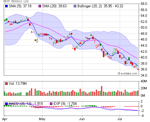 BHP Billiton plc