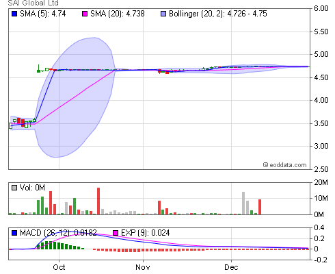ASX, SAI End of Day and Historical Share Prices [SAI Global Ltd]