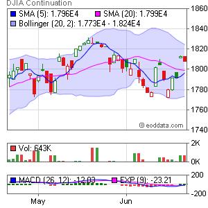 CBOT DJ Dow Jones Industrial Average (CME GLOBEX: ZD) Market Timing