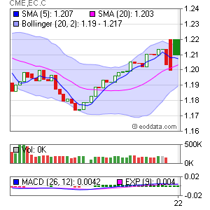 CME EC EUR/USD, Euro FX (CME GLOBEX: 6E) Market Timing