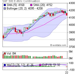 CME ES E-Mini S&P 500 Market Timing