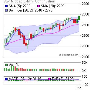 CME EMD E-Mini S&P MidCap 400 Market Timing
