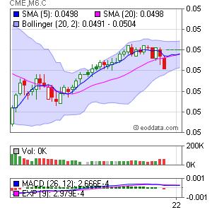 CME MP MXN/USD, Mexican Peso (CME GLOBEX: 6M) Market Timing