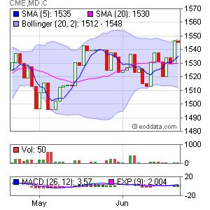 CME MD S&P Midcap 400 Market Timing