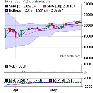 CME NK Nikkei 225 USD (CME GLOBEX: NKD) Market Timing