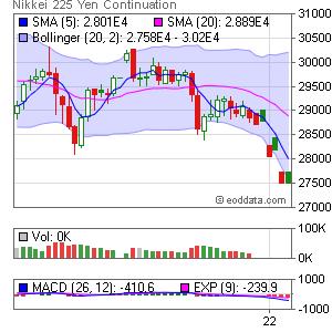 CME NIY Nikkei 225 Yen Denominated Market Timing