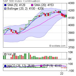 CME SP S&P 500 Market Timing