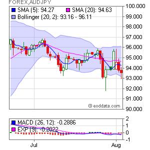 Australian Dollar/Japanese Yen FOREX:AUDJPY Market Timing