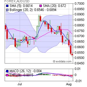 Australian Dollar/US Dollar FOREX:AUDUSD Market Timing