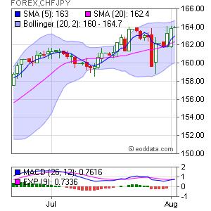 Swiss Franc/Japanese Yen FOREX:CHFJPY Market Timing
