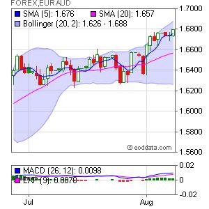 Euro/Australian Dollar FOREX:EURAUD Market Timing