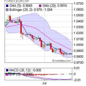 Euro/Swiss Franc FOREX:EURCHF Market Timing