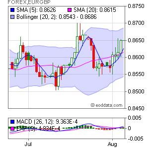 Euro/British Pound FOREX:EURGBP Market Timing
