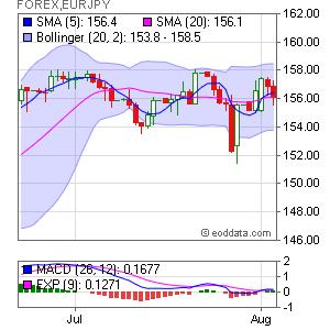 Euro/Japanese Yen  FOREX:EURJPY Market Timing