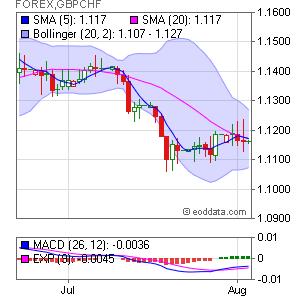 British Pound/Swiss Franc  FOREX:GBPCHF Market Timing