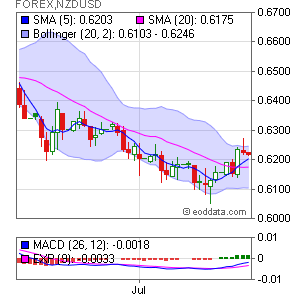 New Zealand Dollar/US Dollar  FOREX:NZDUSD Market Timing