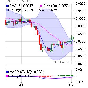 US Dollar/Swiss Franc  FOREX:USDCHF Market Timing