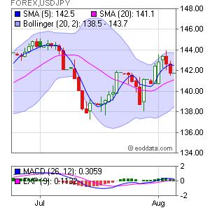 US Dollar/Japanese Yen FOREX:USDJPY Market Timing