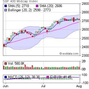 S&P 400 Midcap Index INDEX:IDX Market Timing
