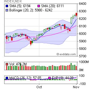 Nasdaq 100 Index INDEX:NDX Market Timing