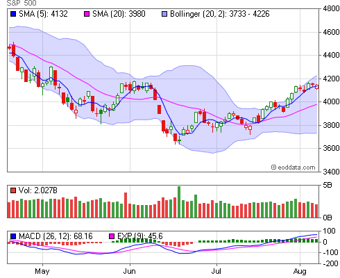 INDEX, SP500 End of Day and Historical Quotes [S&P 500]