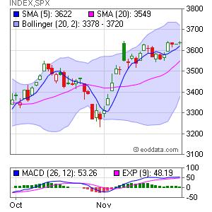 S&P 500 Index INDEX:SPX Market Timing