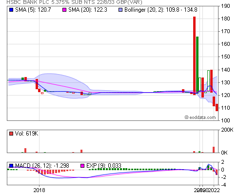 LSE, 35LS End of Day and Historical Share Prices [HSBC BANK