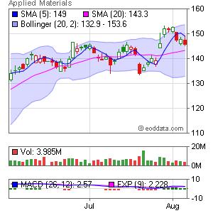 Applied Materials NASDAQ:AMAT Market Timing