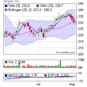 Amgen NASDAQ:AMGN Market Timing