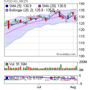 Amazon Corp. NASDAQ:AMZN Market Timing