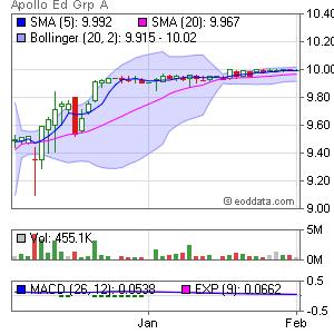 Apollo Group NASDAQ:APOL Market Timing