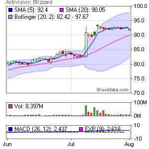Activision Blizzard, Inc NASDAQ:ATVI Market Timing