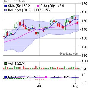 Baidu, Inc. NASDAQ:BIDU Market Timing