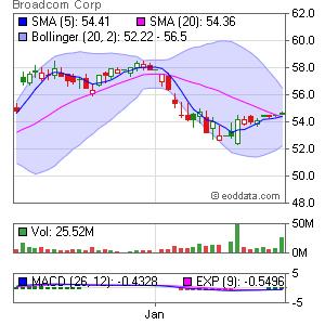 Broadcom Corporation NASDAQ:BRCM Market Timing