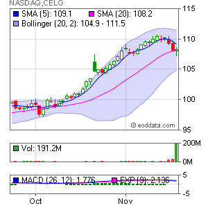 Celgene Corp. NASDAQ:CELG Market Timing
