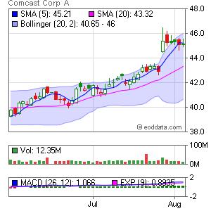 Comcast Corp. NASDAQ:CMCSA Market Timing