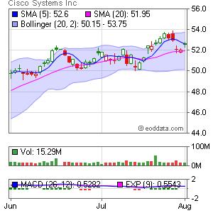 Cisco Systems NASDAQ:CSCO Market Timing
