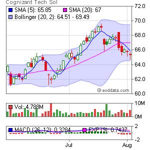 Cognizant Technology Solutions NASDAQ:CTSH Market Timing