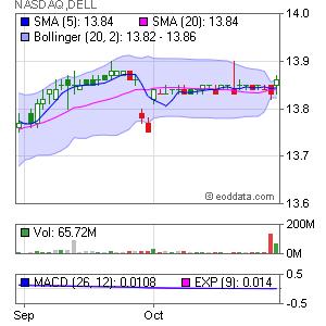 Dell Inc. NASDAQ:DELL Market Timing