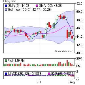 eBay Inc. NASDAQ:EBAY Market Timing