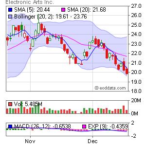 Electronic Arts NASDAQ:ERTS Market Timing