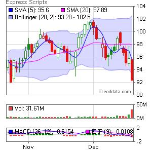Express Scripts NASDAQ:ESRX Market Timing