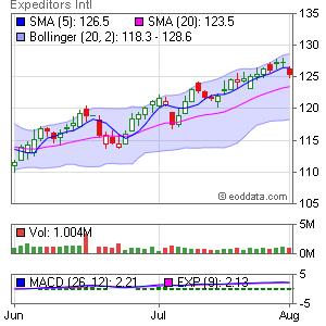 Expeditors Int'l NASDAQ:EXPD Market Timing