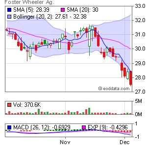 Foster Wheeler AG. NASDAQ:FWLT Market Timing
