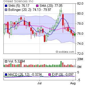 Gilead Sciences NASDAQ:GILD Market Timing