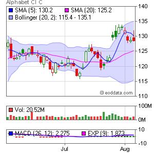 Google Inc. NASDAQ:GOOG Market Timing