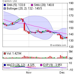 Garmin Ltd. NASDAQ:GRMN Market Timing